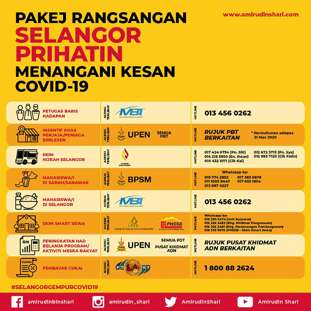 Pakej Rangsangan Selangor Prihatin Menangani Kesan Covid-19